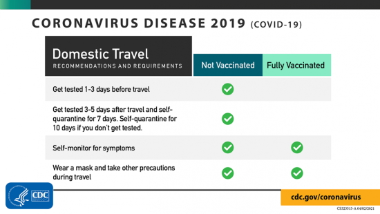 CDCs domestic travel guidelines COVID