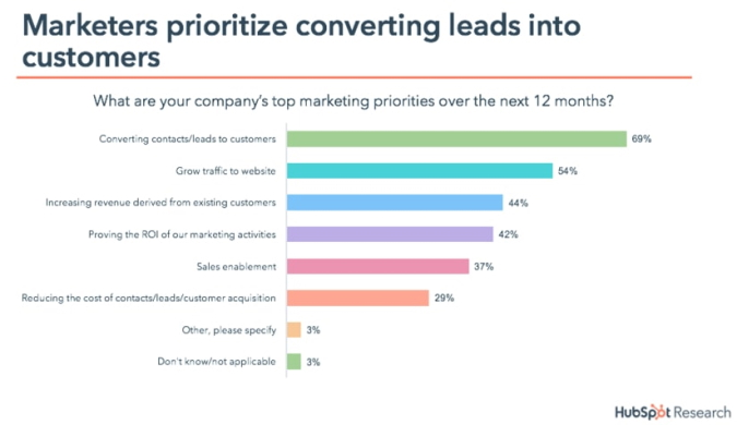 converting-lead-generation-chart