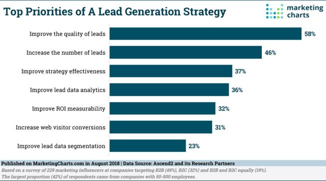 top-lead-gen-strategy-priorities