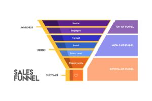 Top & Bottom of Keywords Sales Funnel
