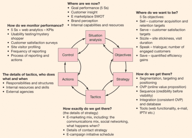 Online marketing tactics and strategies chart