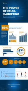 Email Marketing Survey