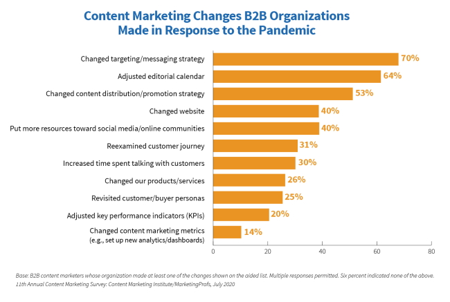 Online marketing graphic chart- Content Marketing Institute 2021 research