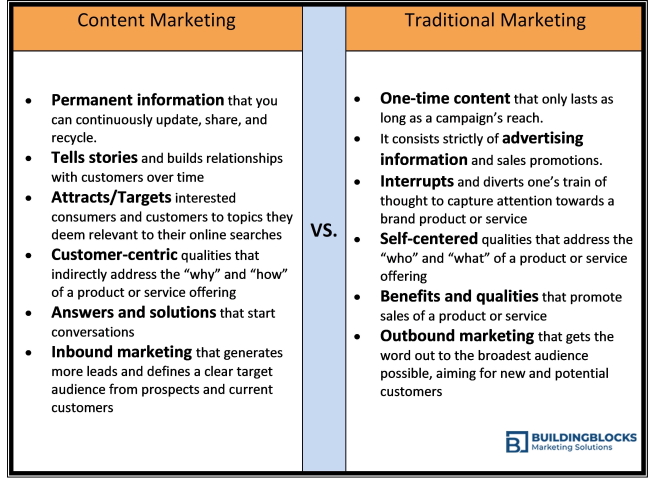 BBMS Graphic of Content Marketing vs. Traditional Ads