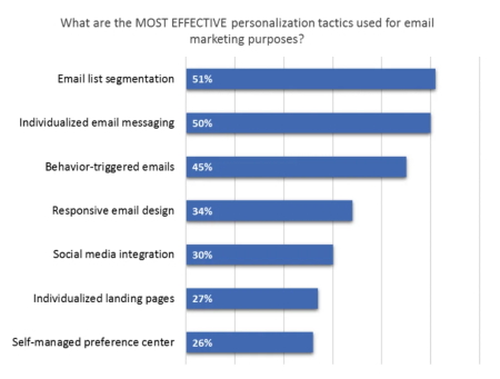 Build a marketing database with email marketing nurture research